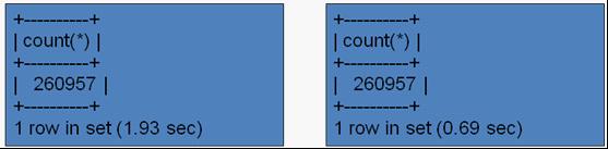 MySQL 5.1分区技术初探(六) - 第1张  | cnMiss's Blog