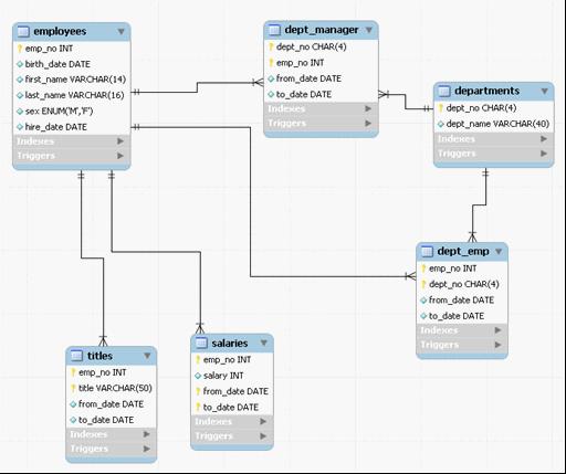 MySQL 5.1分区技术初探(四) - 第1张  | 我的博客 - 技术分享
