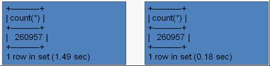 MySQL 5.1分区技术初探(五) - 第3张  | 我的博客 - 技术分享